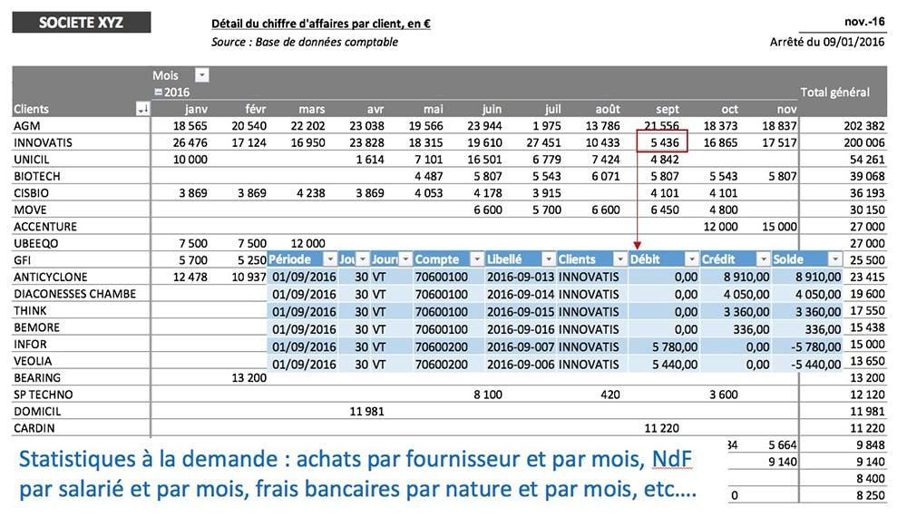 statistiques de CA HT/client et /jour/mois/…