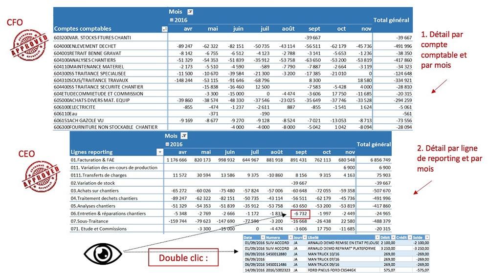 variation mensuelle des comptes de produits et de charges
